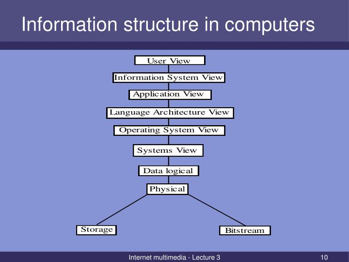 Information structure in computers