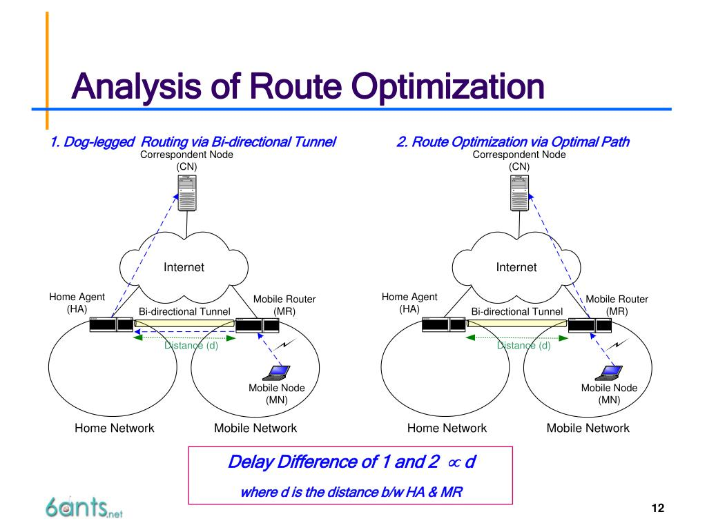 Analysis of Route Optimization