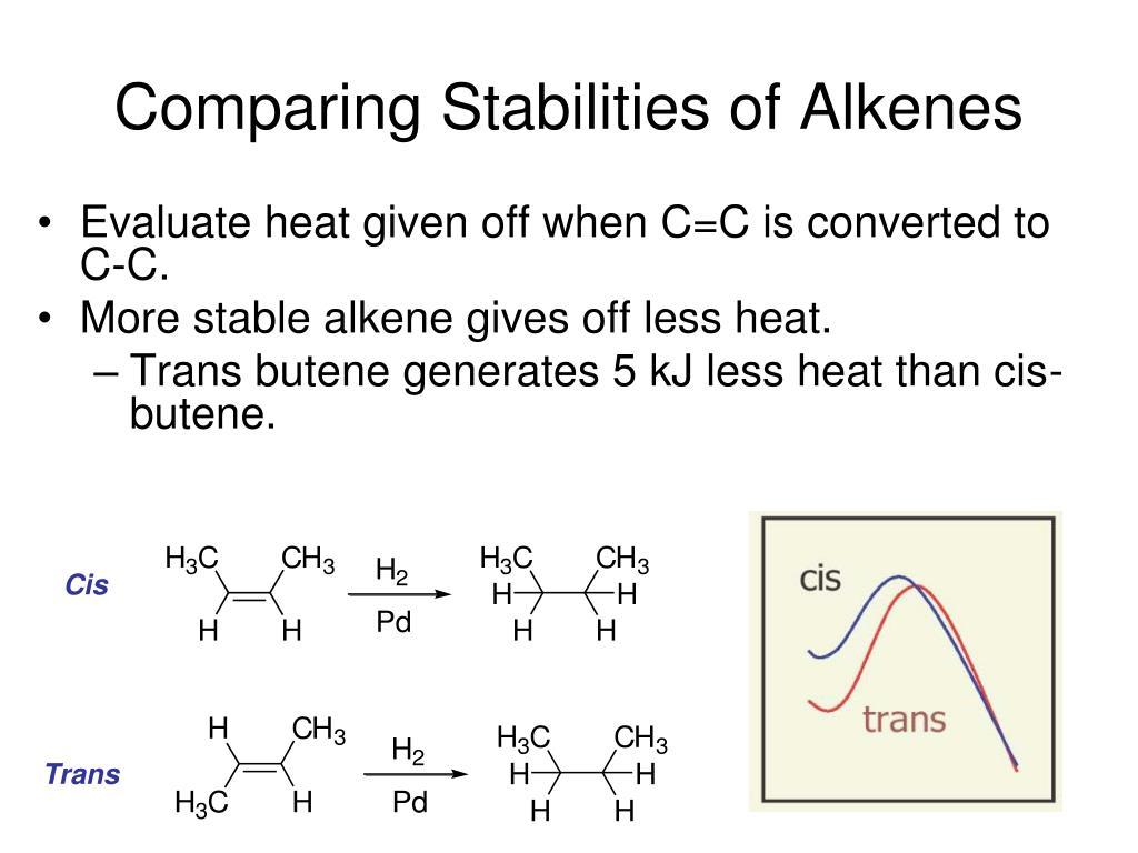 Comparing Stabilities of Alkenes
