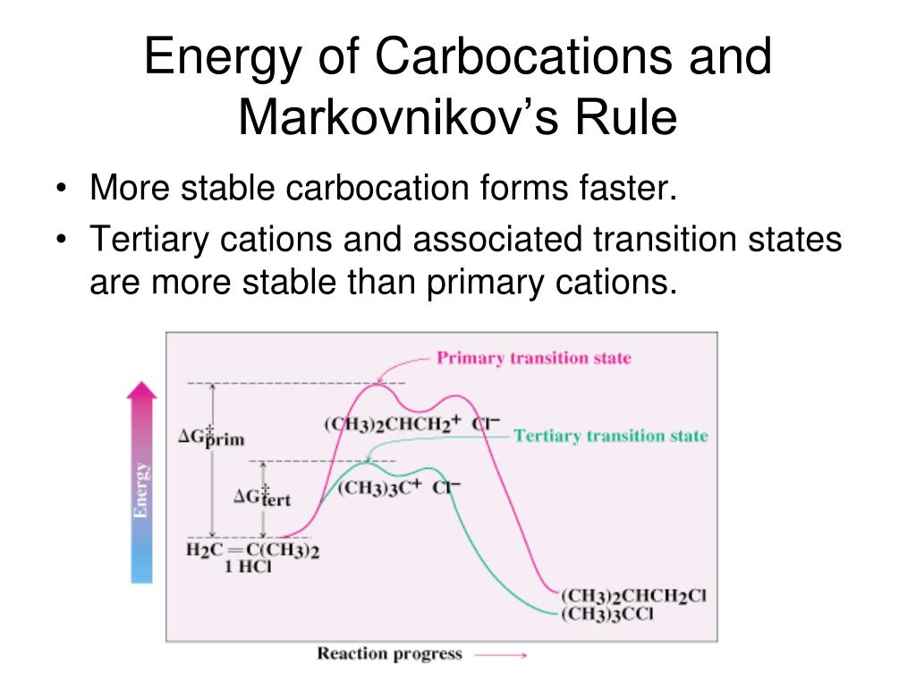 Energy of Carbocations and Markovnikov's Rule
