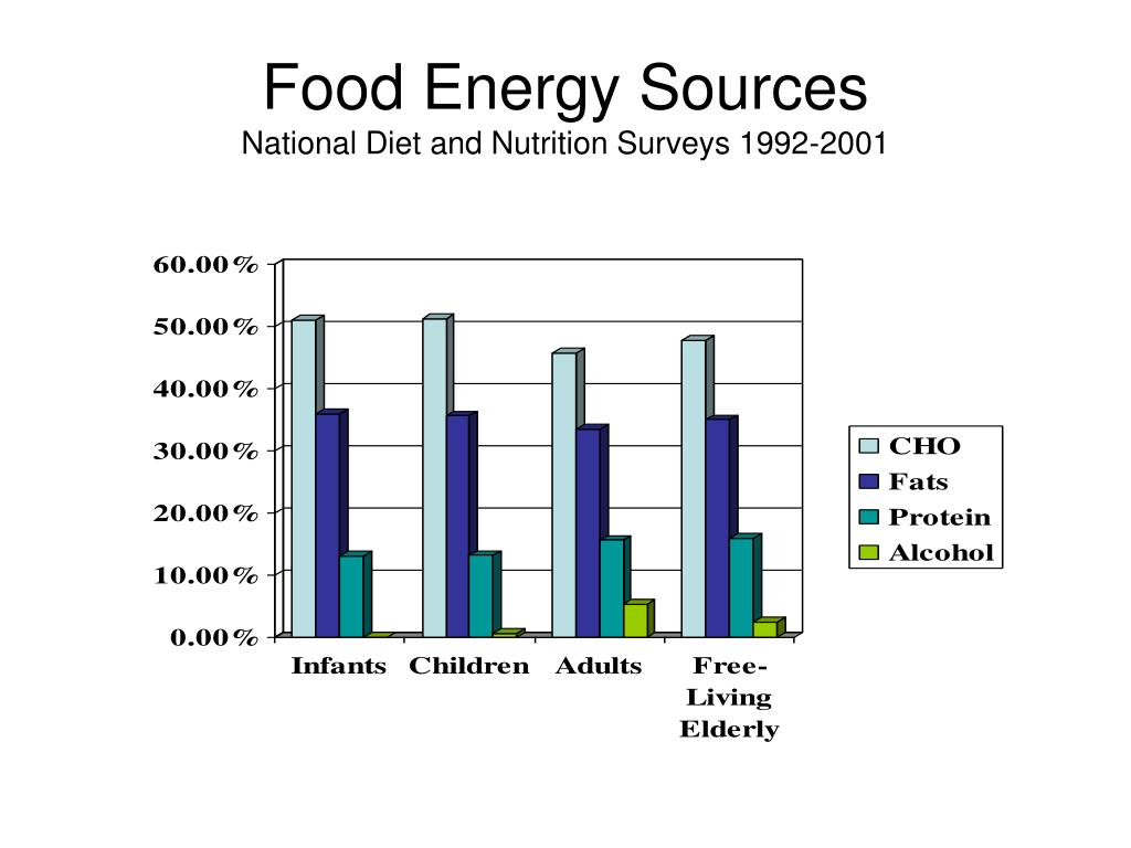 Food Energy Sources