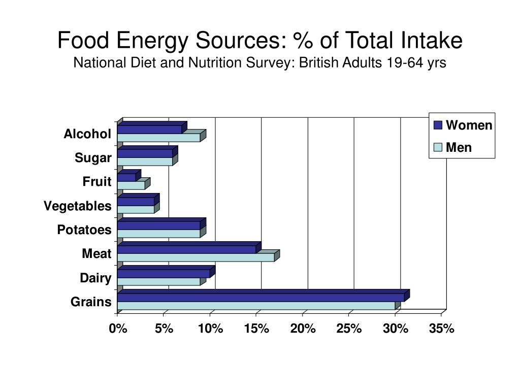 Food Energy Sources: % of Total Intake