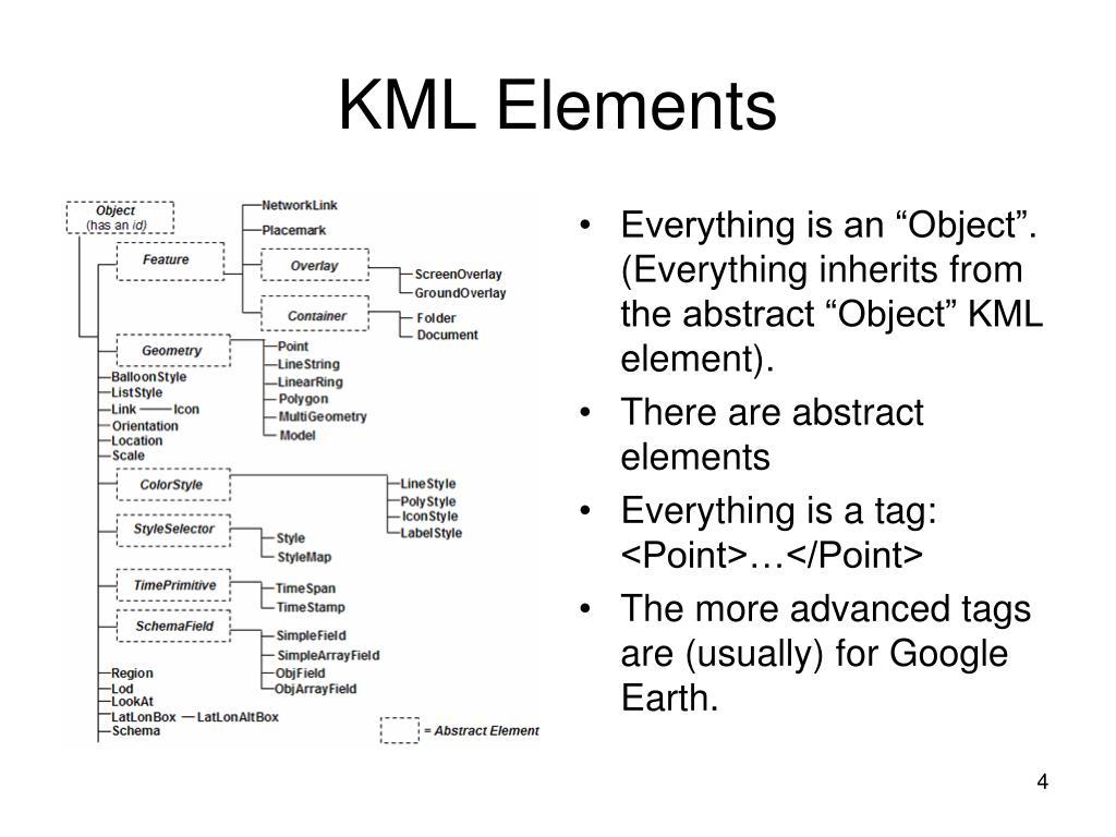 KML Elements