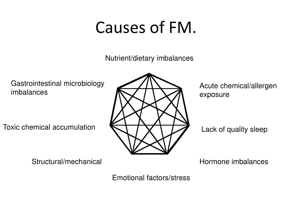 Causes of FM.