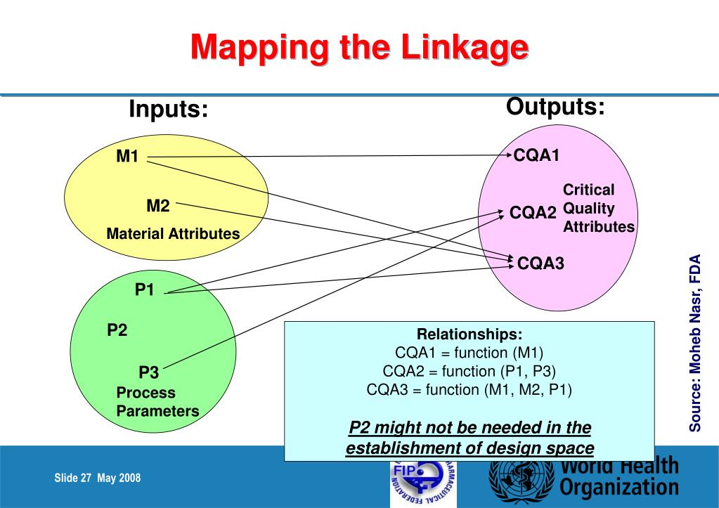 Mapping the Linkage