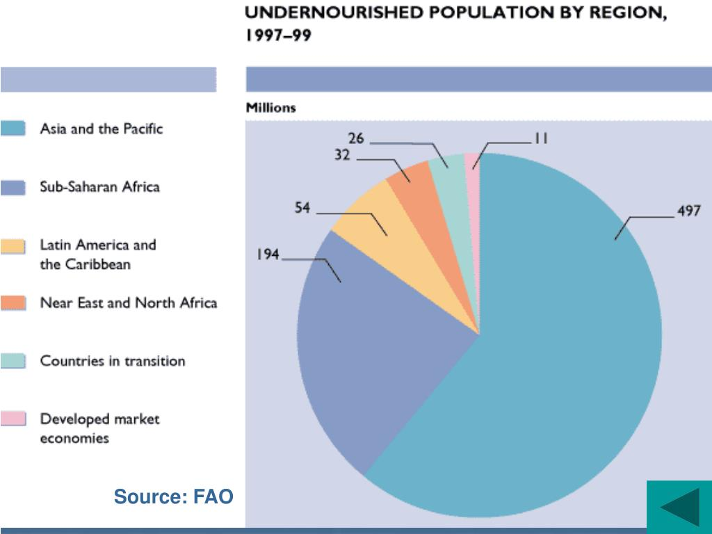 Source: FAO