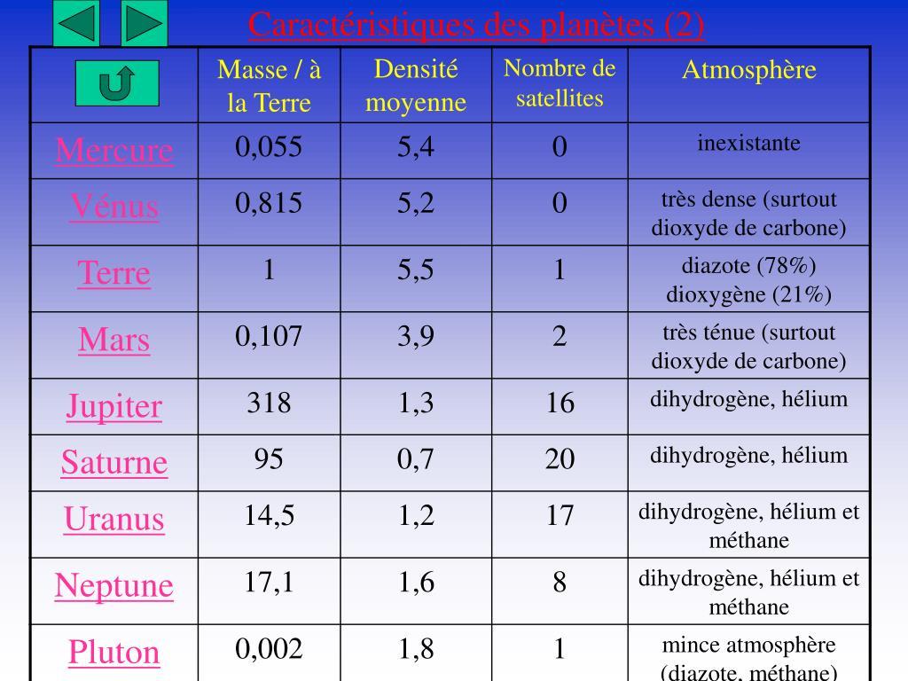 Caractéristiques des planètes (2)