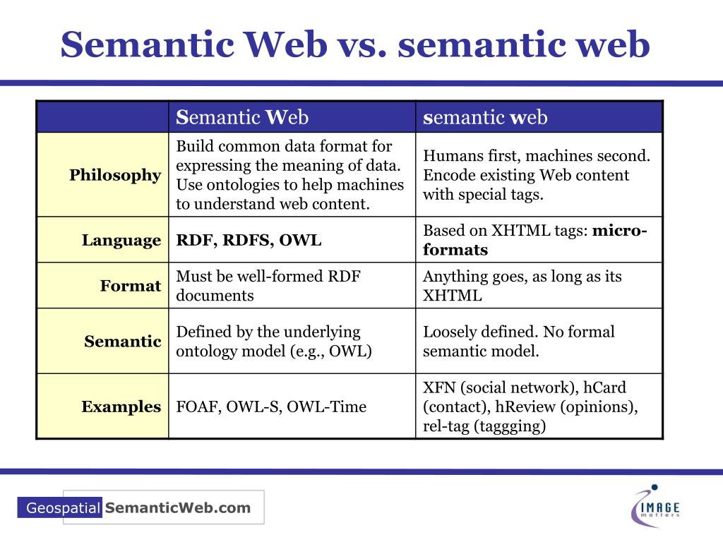 Semantic Web vs. semantic web