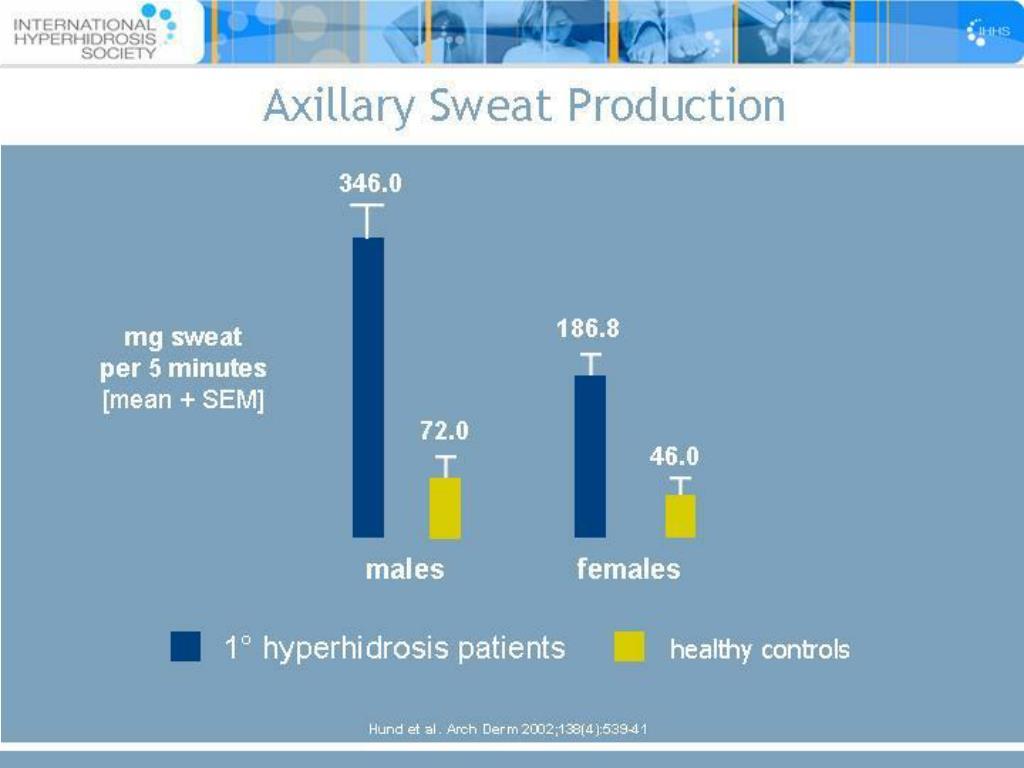 Axillary Sweat Production