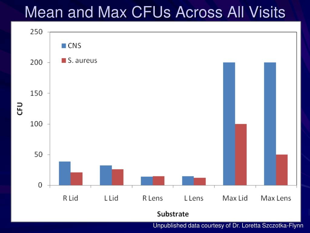 Mean and Max CFUs Across All Visits