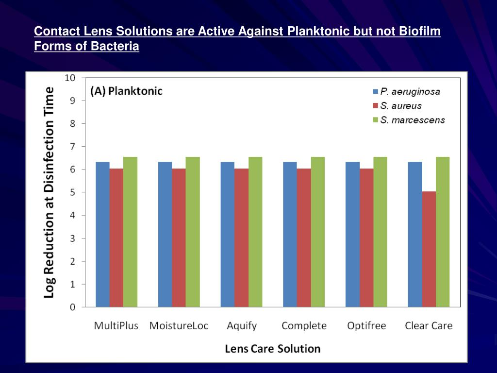 Contact Lens Solutions are Active Against Planktonic but not Biofilm Forms of Bacteria