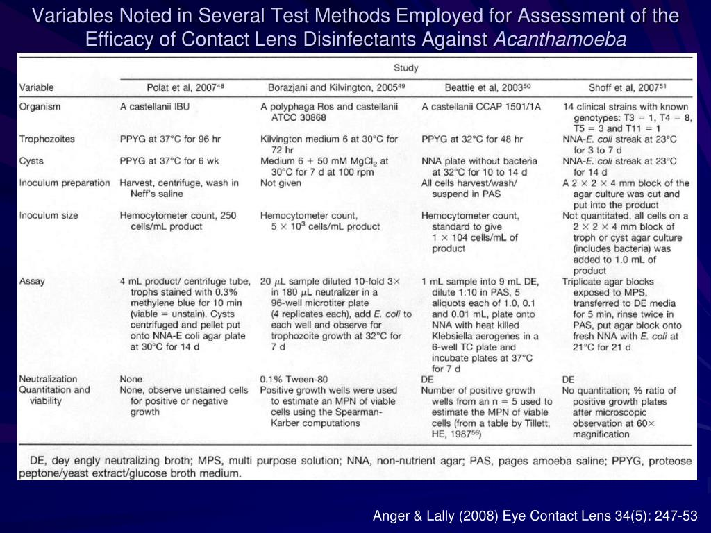Variables Noted in Several Test Methods Employed for Assessment of the Efficacy of Contact Lens Disinfectants Against
