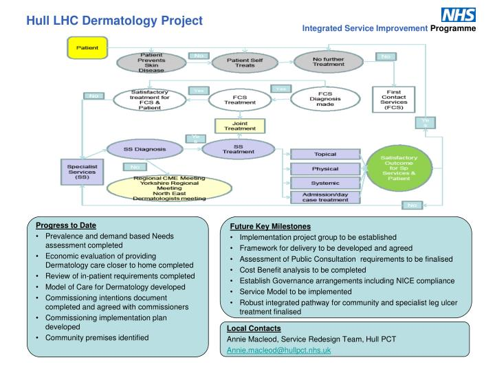 Hull LHC Dermatology Project
