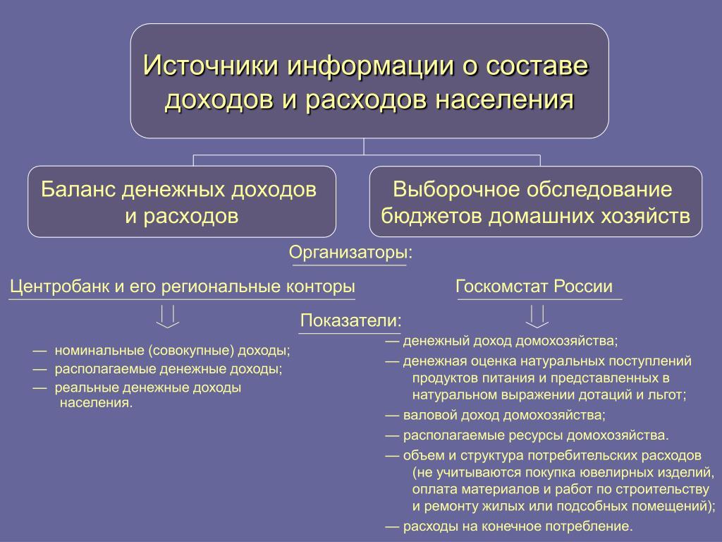 Выборочное обследование