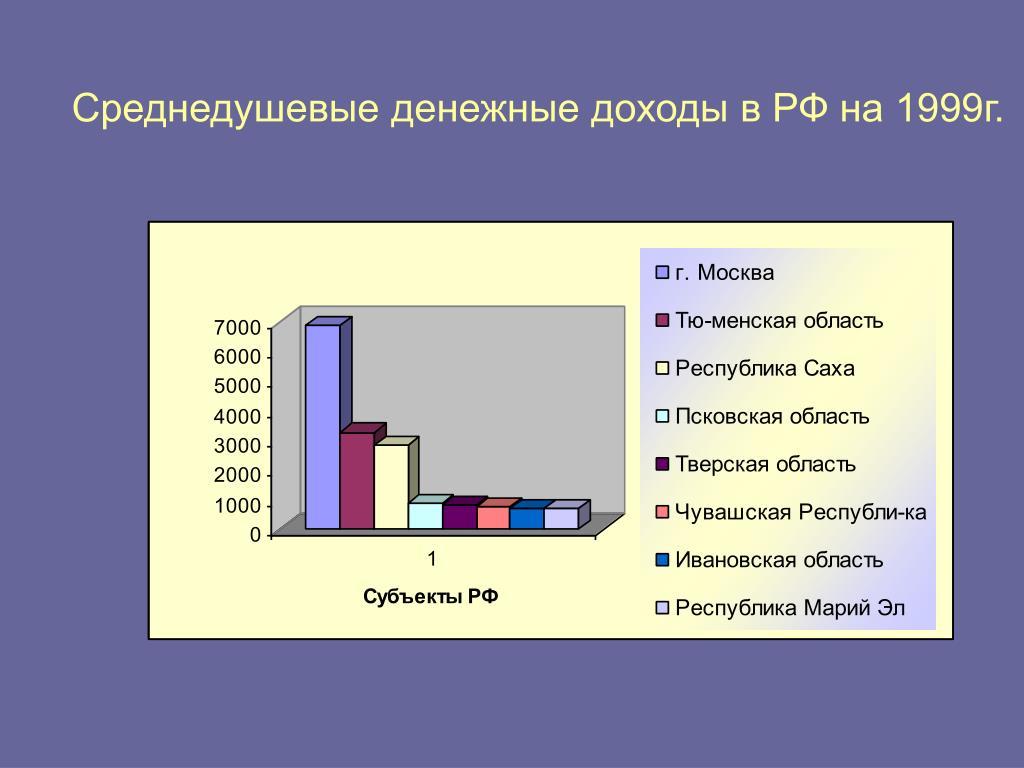 Среднедушевые денежные доходы в РФ на 1999г.