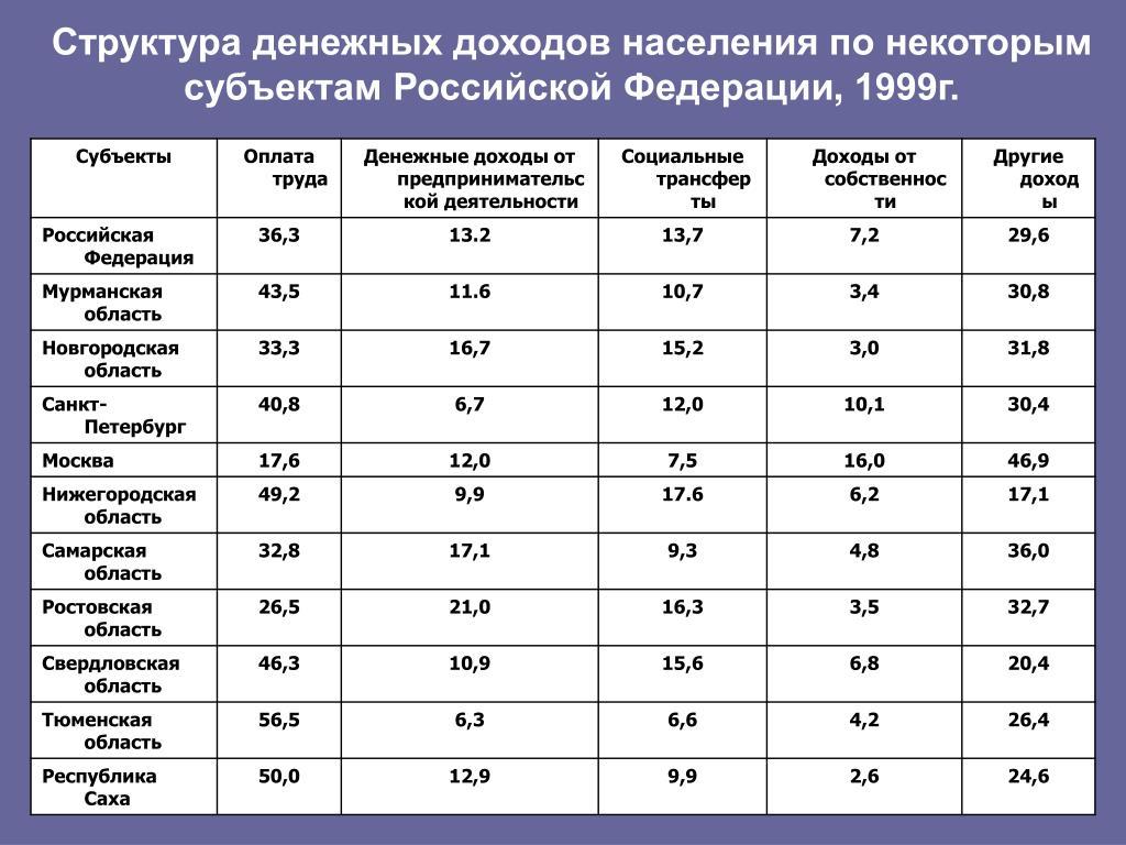 Структура денежных доходов населения по некоторым субъектам Российской Федерации