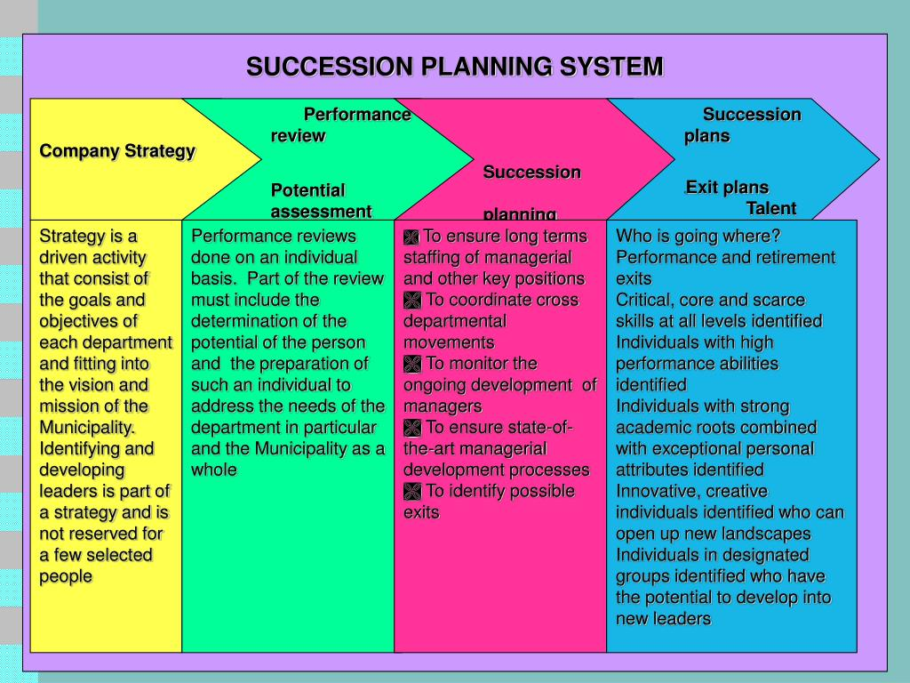 SUCCESSION PLANNING SYSTEM