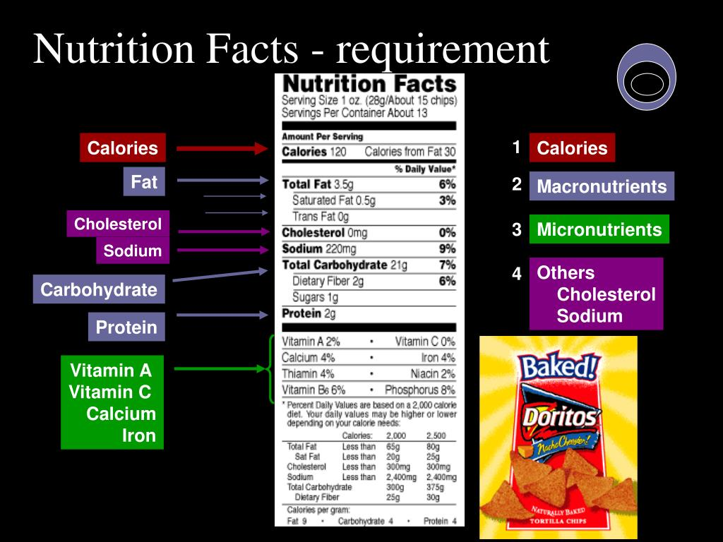 Nutrition Facts - requirement