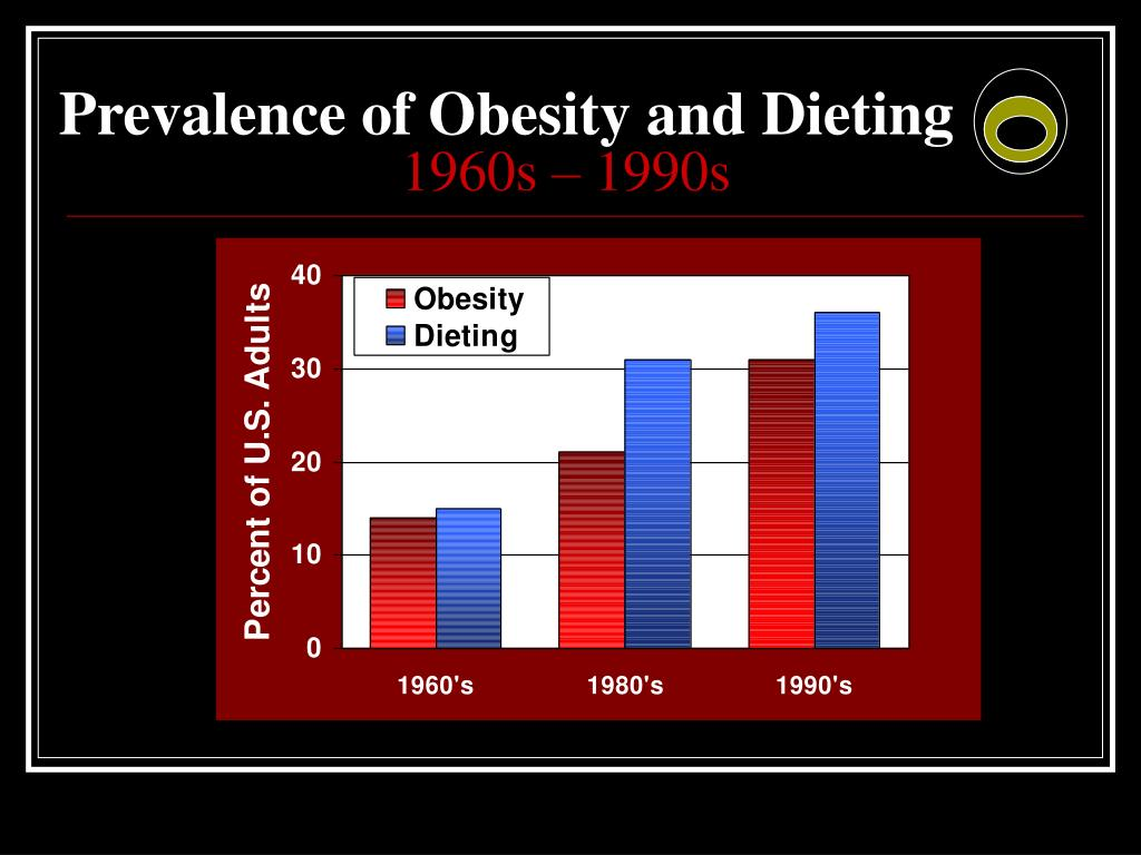 Prevalence of Obesity and Dieting