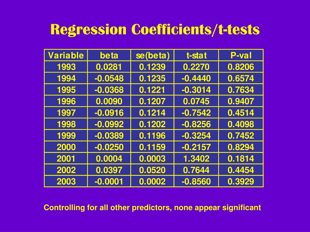 Regression Coefficients/t-tests