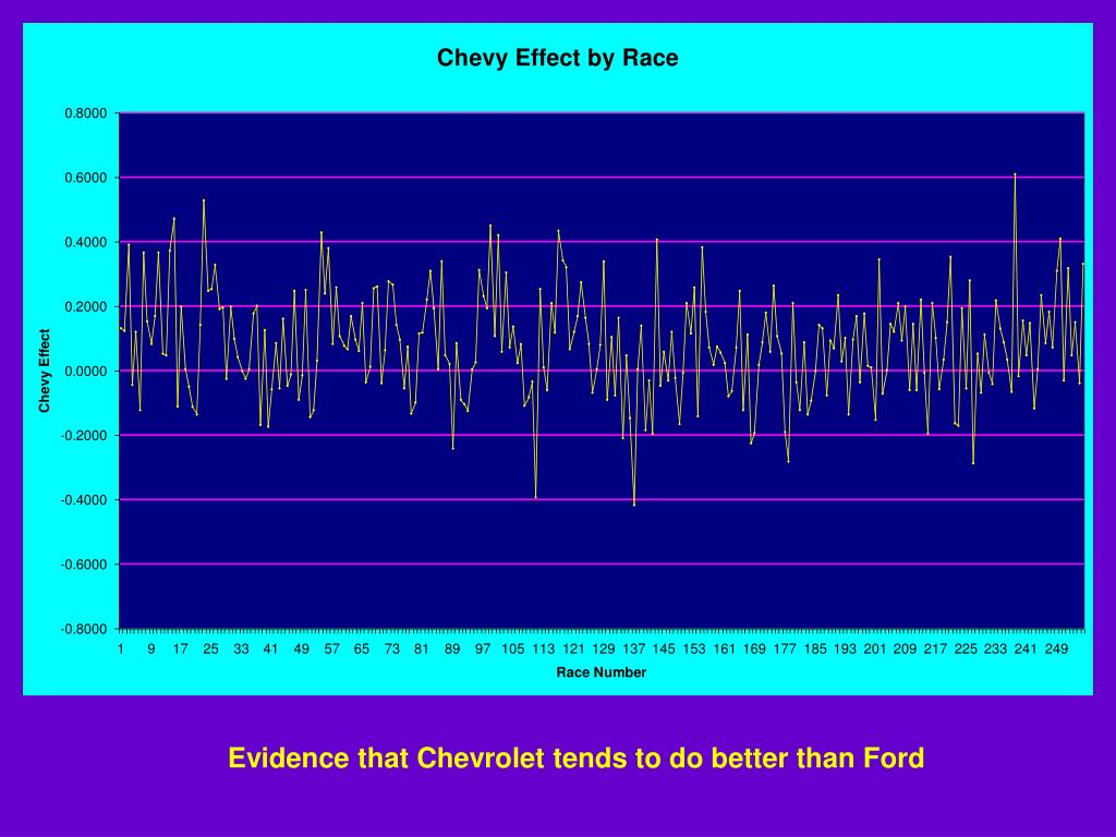 Evidence that Chevrolet tends to do better than Ford