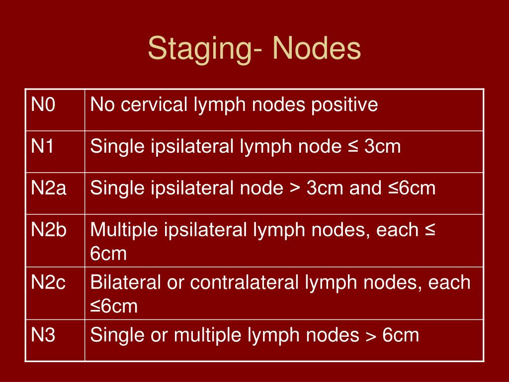 Staging- Nodes