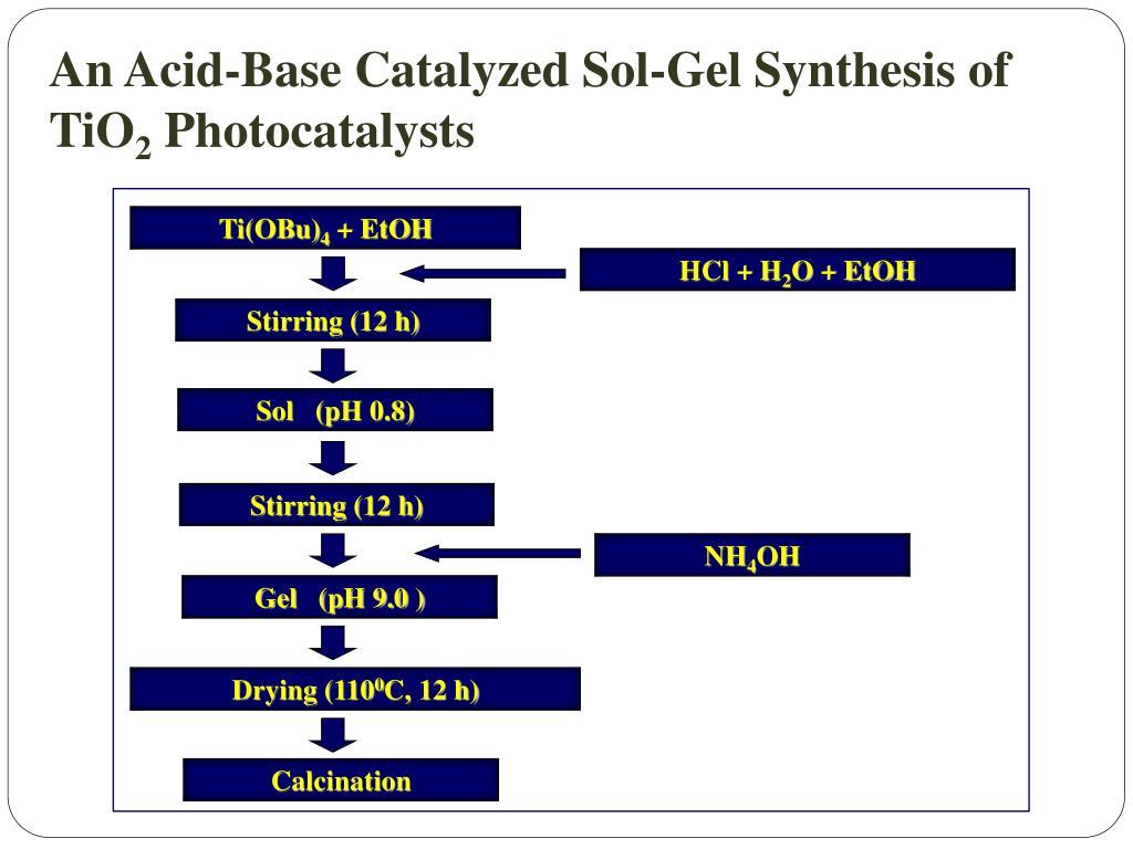 An Acid-Base Catalyzed Sol-Gel Synthesis of TiO