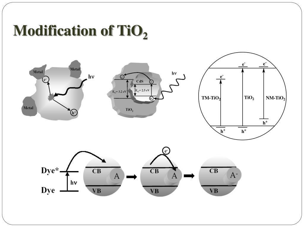 Modification of TiO