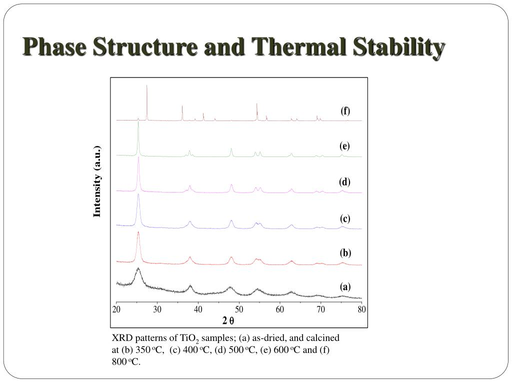 Phase Structure and Thermal Stability