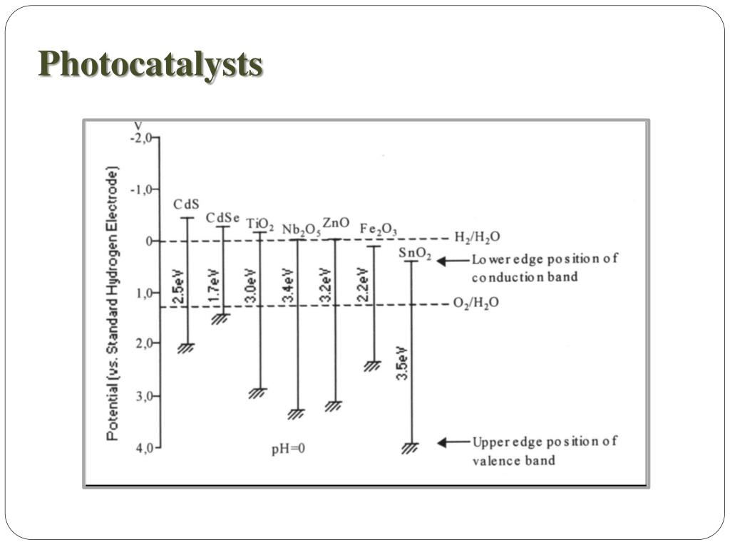 Photocatalysts