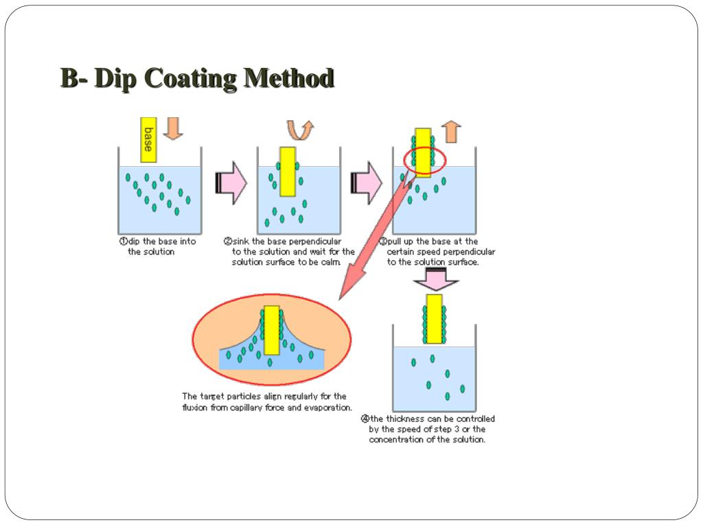 B- Dip Coating Method