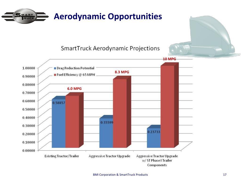 Aerodynamic Opportunities