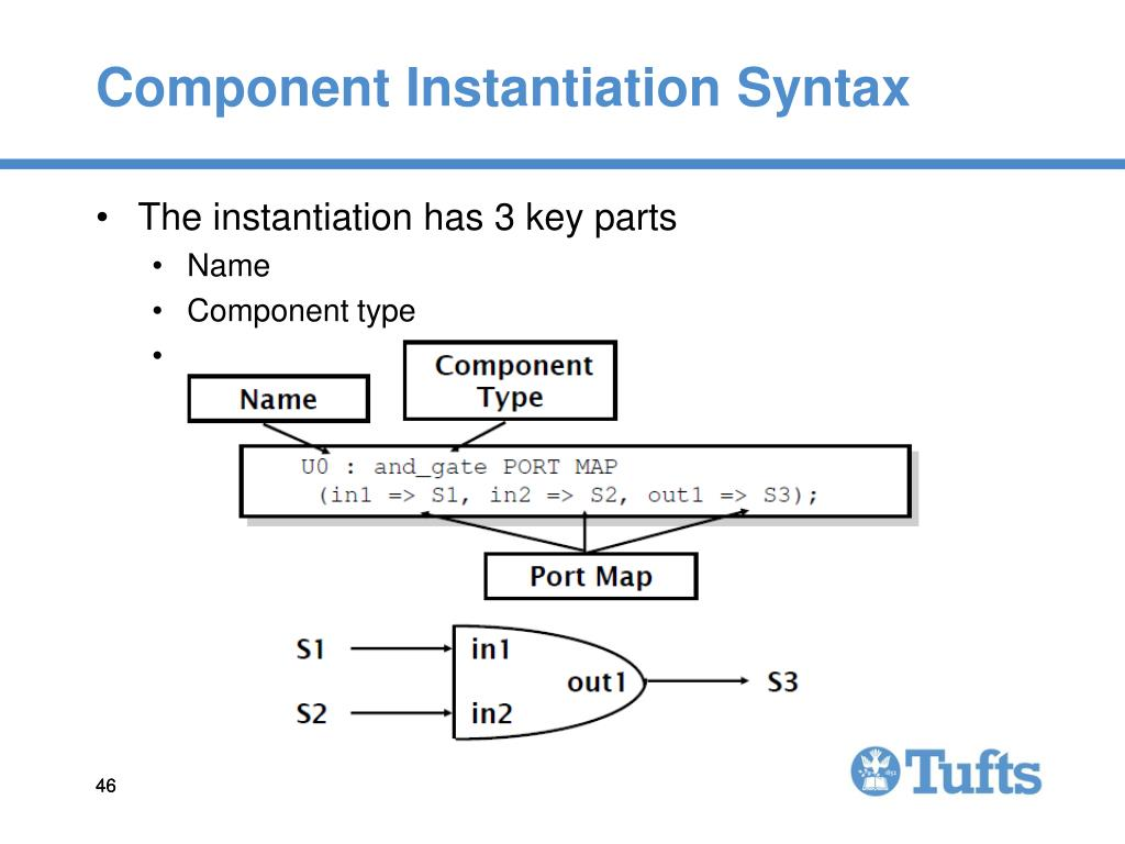 Component Instantiation Syntax