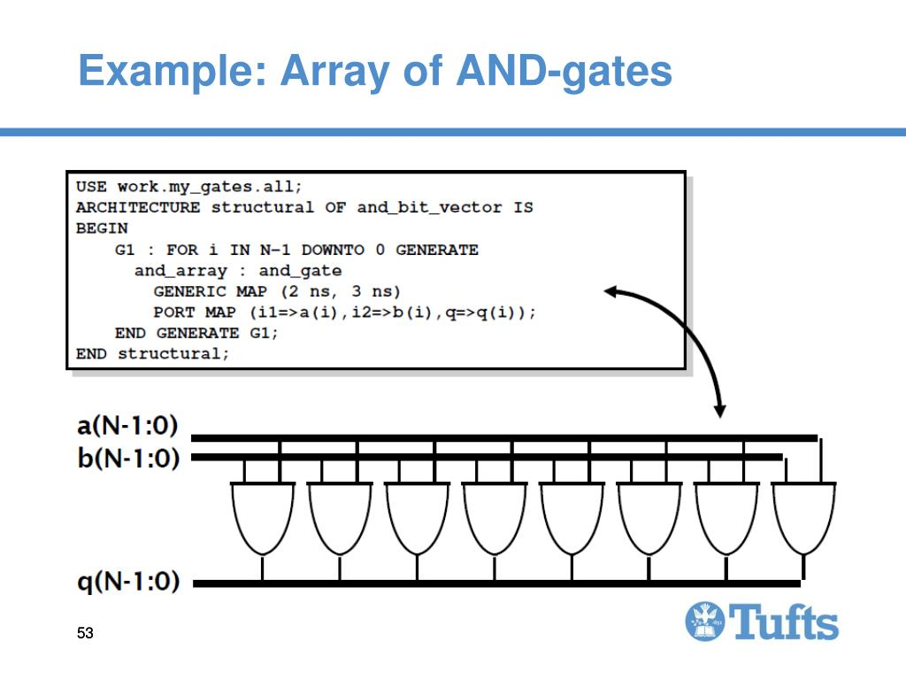 Example: Array of AND-gates
