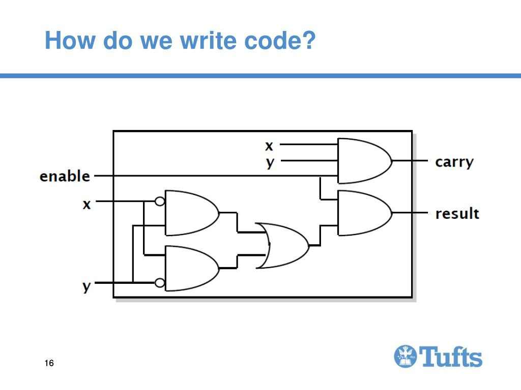 How do we write code?