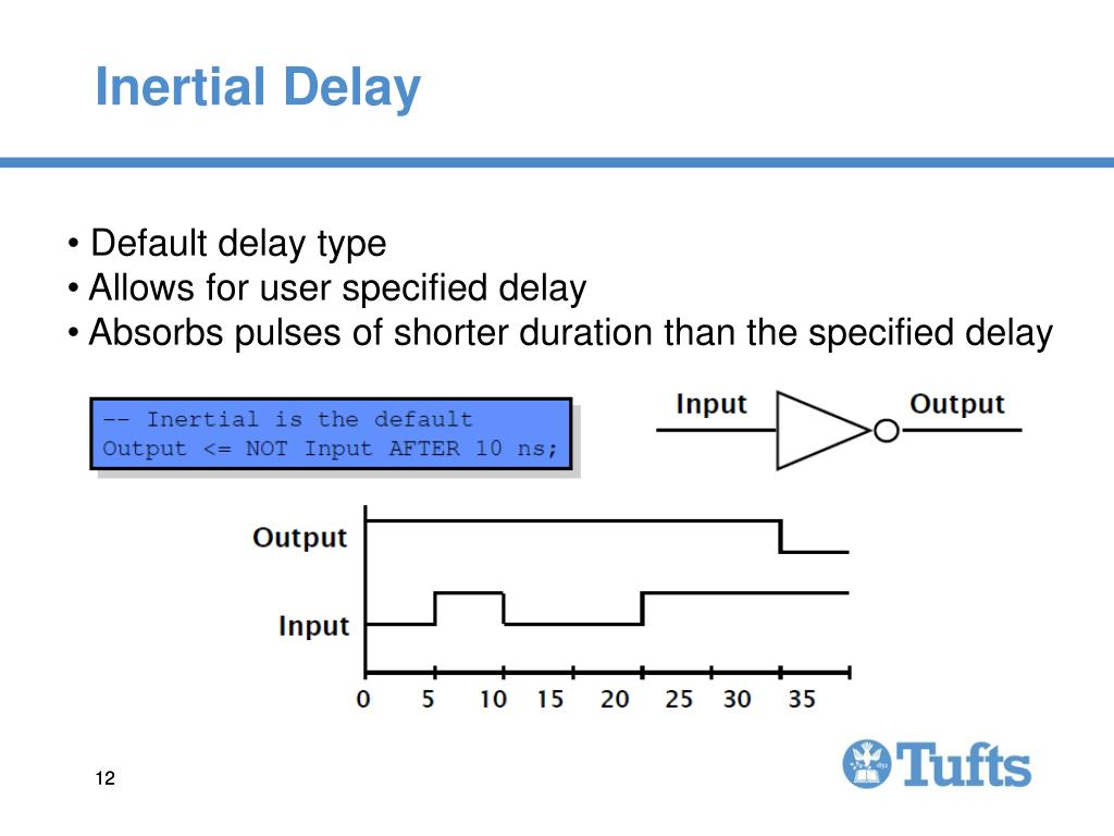 Inertial Delay
