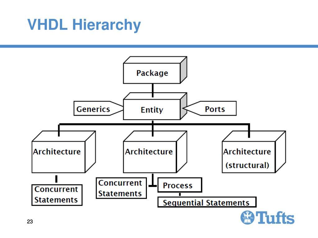 VHDL Hierarchy