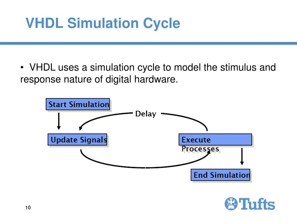 VHDL Simulation Cycle