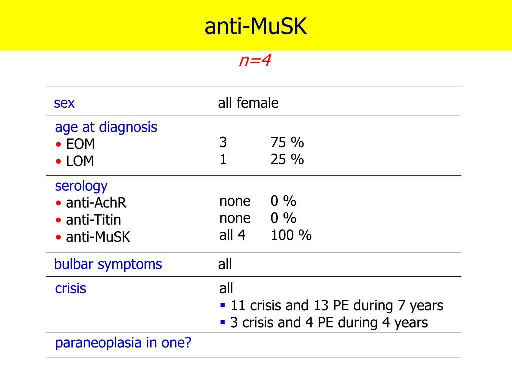 anti-MuSK