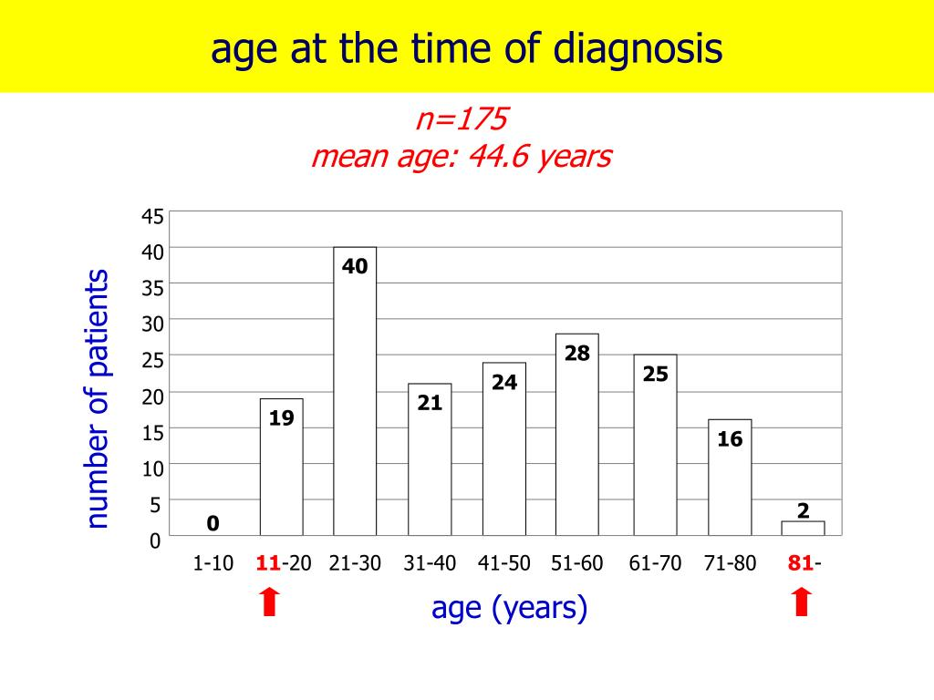 age at the time of diagnosis