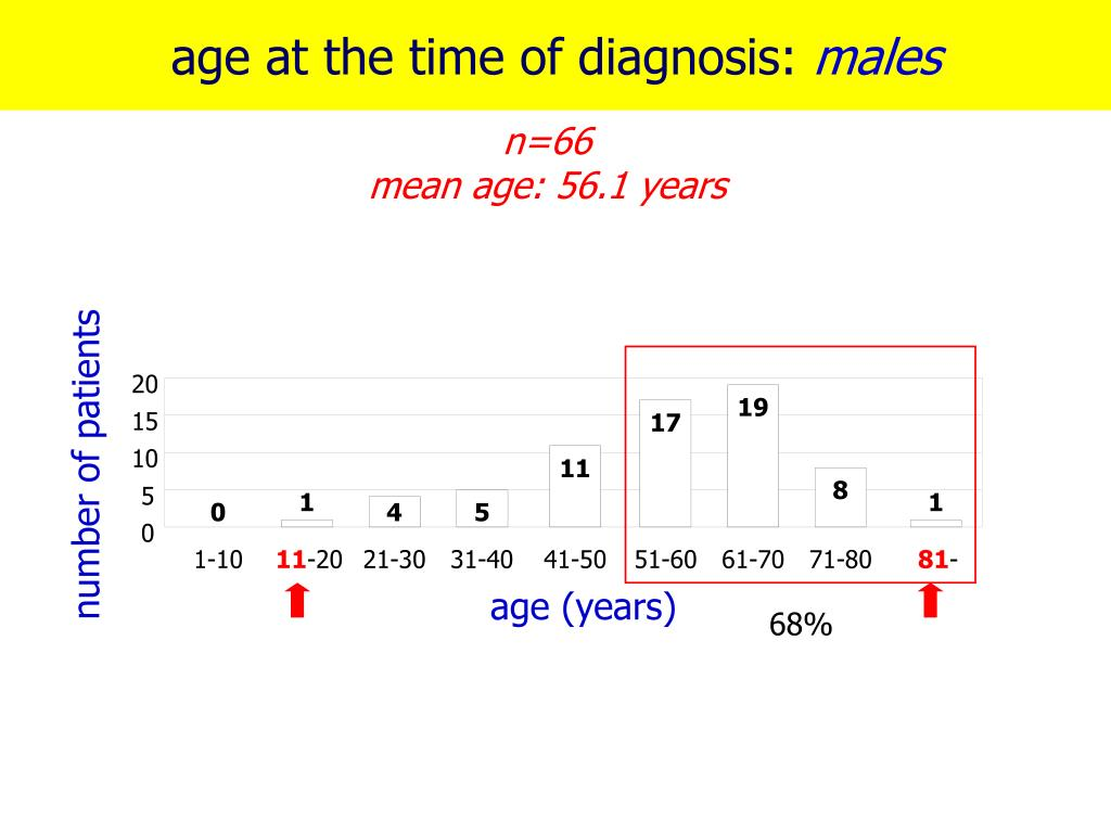age at the time of diagnosis:
