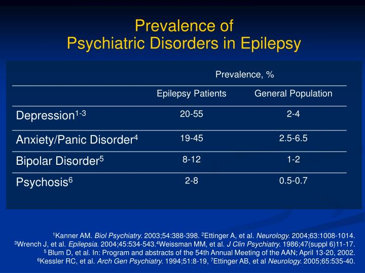 Prevalence of psychiatric disorders in epilepsy