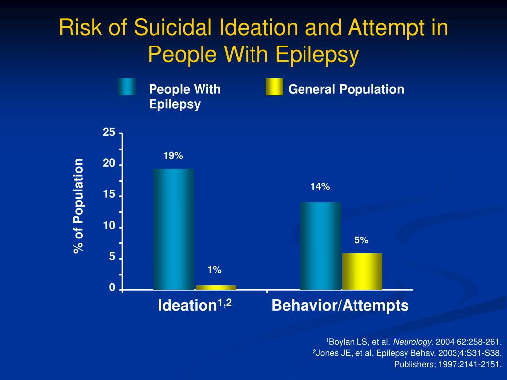 Risk of Suicidal Ideation and Attempt in