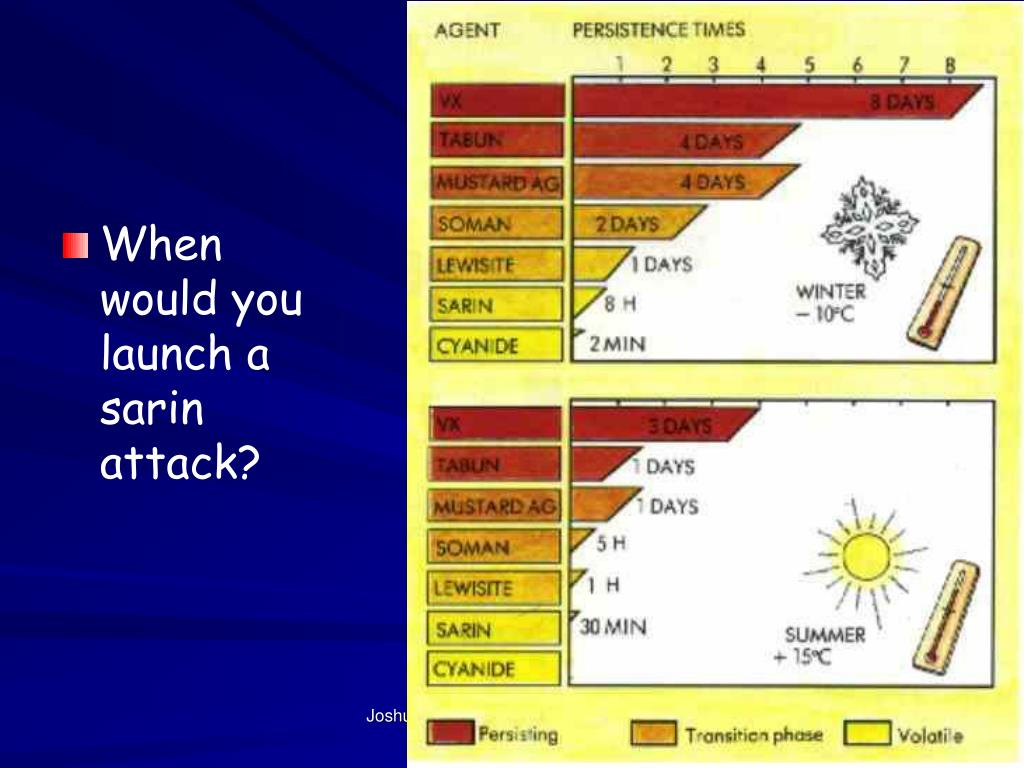 When would you launch a sarin attack?