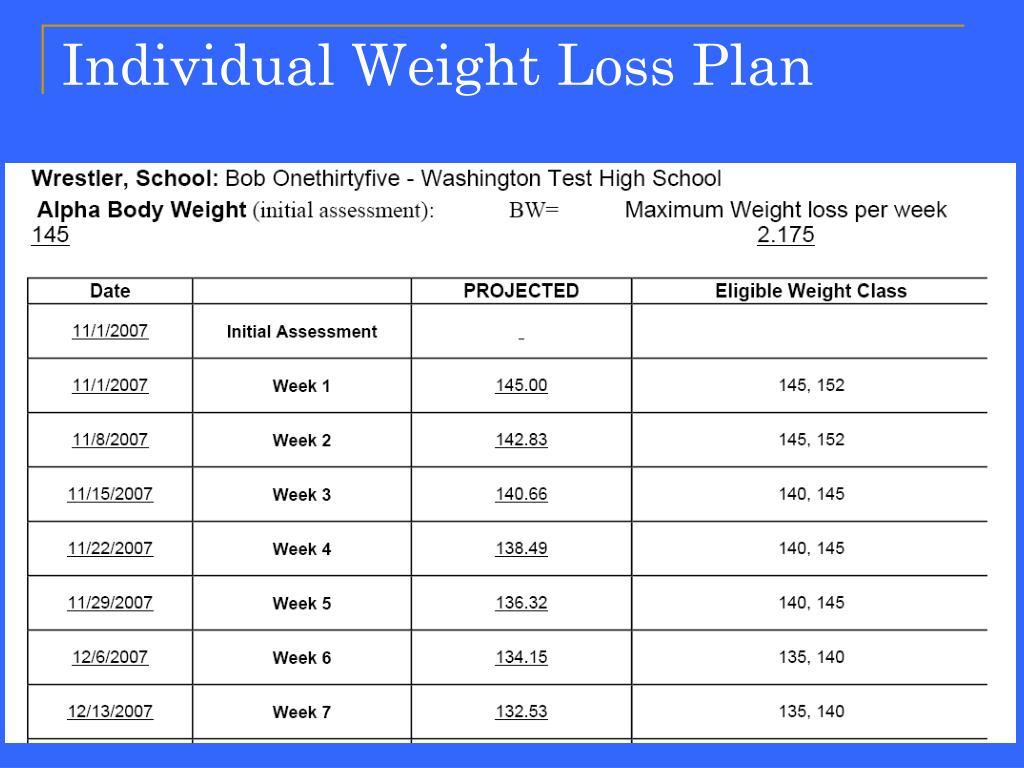 Individual Weight Loss Plan
