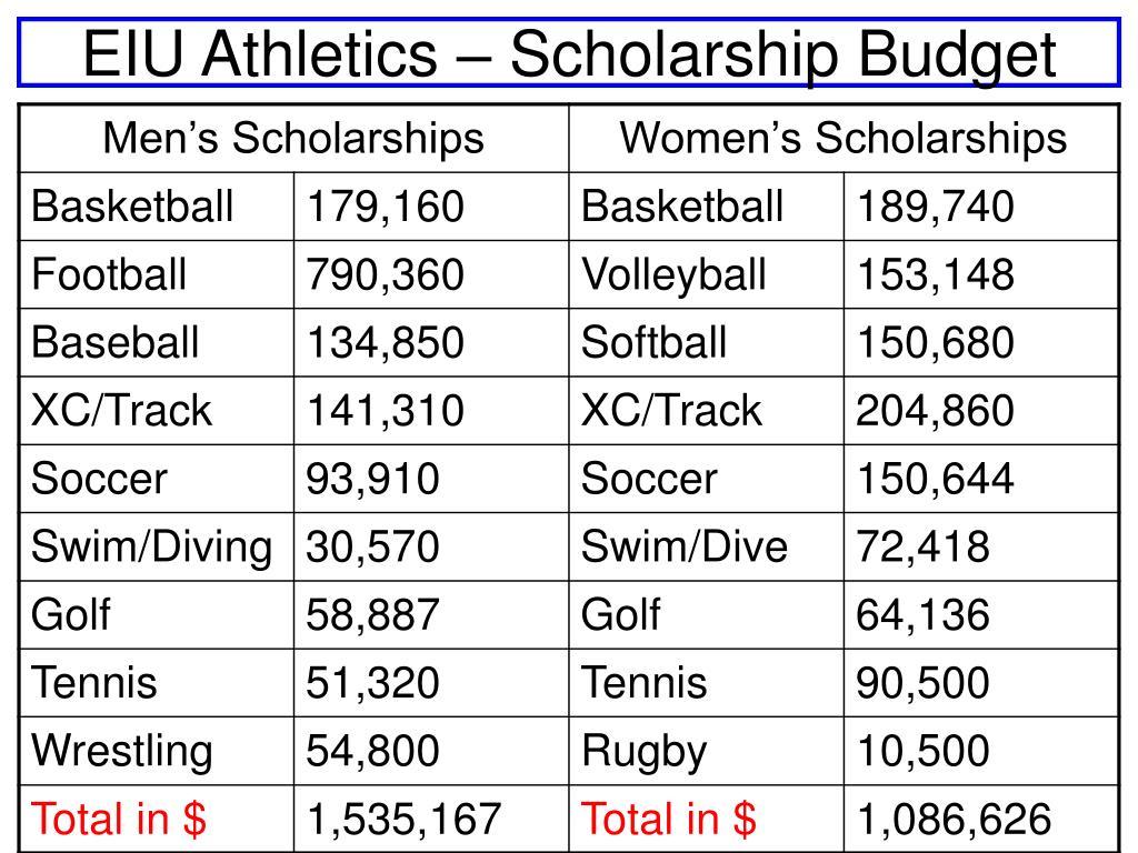 EIU Athletics – Scholarship Budget
