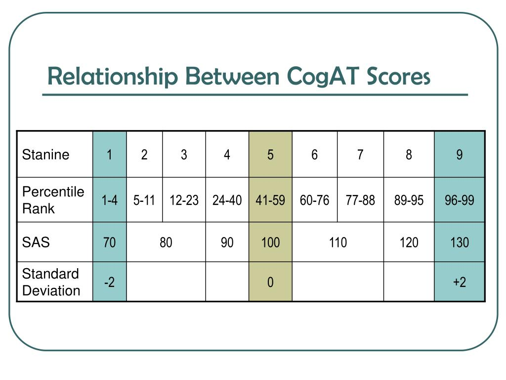 Relationship Between CogAT Scores