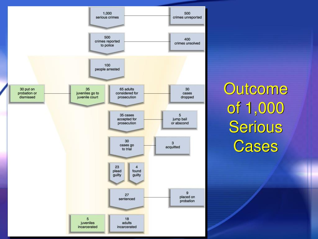 Outcome of 1,000 Serious Cases