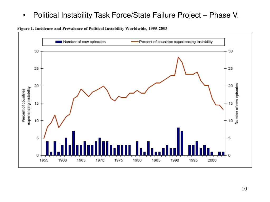 Political Instability Task Force/State Failure Project – Phase V.