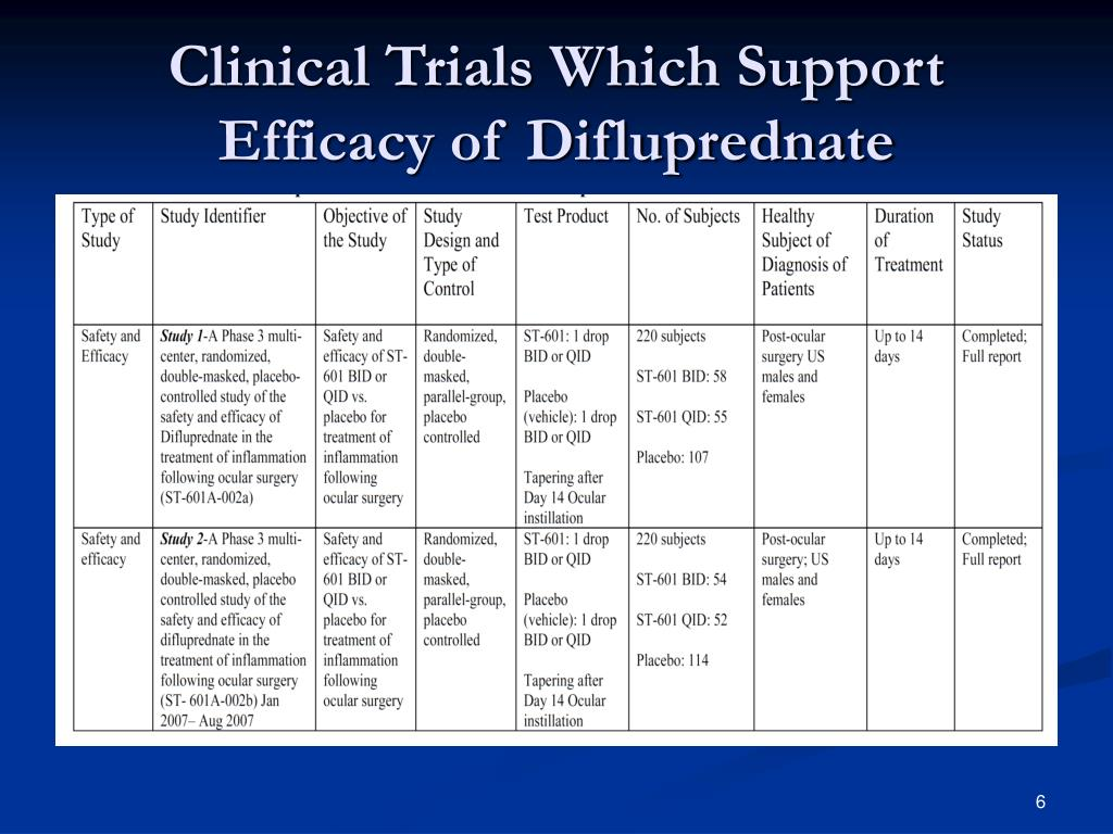 Clinical Trials Which Support Efficacy of Difluprednate